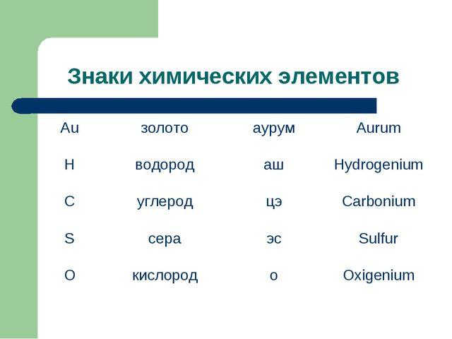 Знаки химических элементов АuзолотоаурумAurum HводородашHydrogenium Cу...