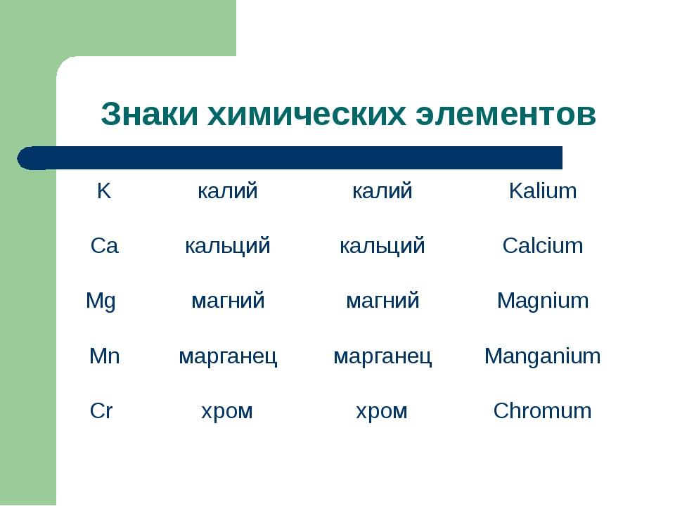 Знаки химических элементов KкалийкалийKalium CaкальцийкальцийCalcium Mg...