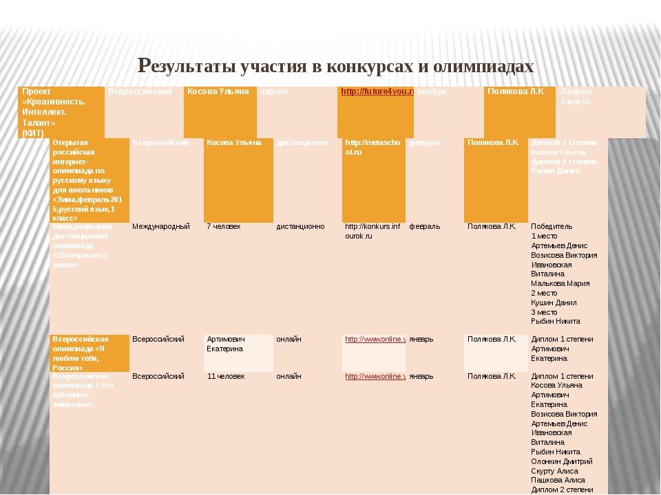 Результаты участия в конкурсах и олимпиадах Проект «Креативность. Интеллект....