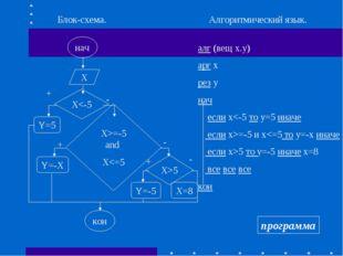 нач Х Блок-схема. Х=-5 and X5 Y=-5 кон + - + - + - Алгоритмический язык. алг