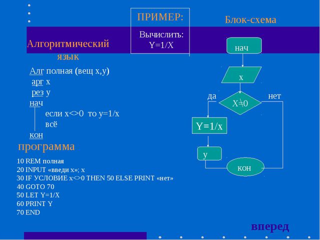 Алг полная (вещ x,у) арг x рез у нач если x0 то y=1/x всё кон Алгоритмический...