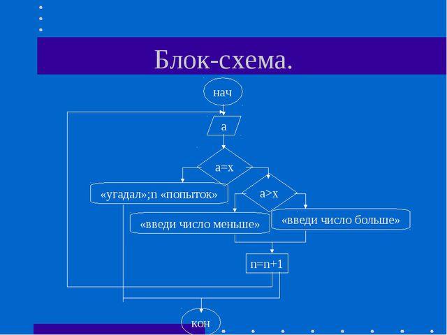 Блок-схема. нач а а=х «угадал»;n «попыток» a>x «введи число меньше» «введи чи...
