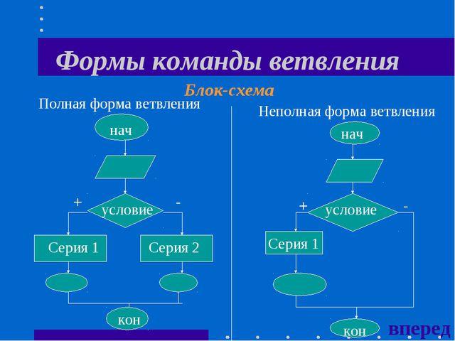 Формы команды ветвления нач Полная форма ветвления Неполная форма ветвления у...