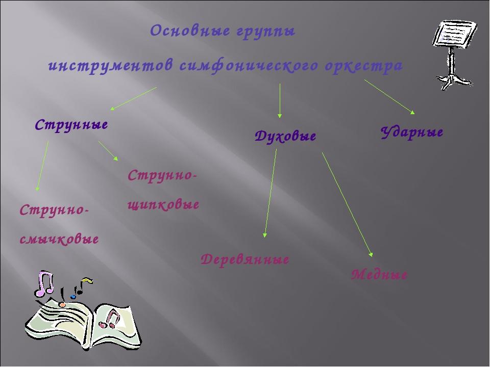 Основные группы инструментов симфонического оркестра Медные Духовые Ударные С...
