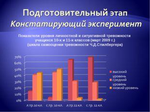Показатели уровня личностной и ситуативной тревожности учащихся 10-х и 11-х к
