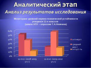 Мониторинг уровней нервно-психической устойчивости учащихся 11-х классов (шка
