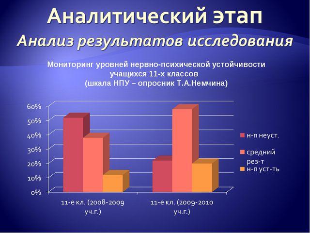 Мониторинг уровней нервно-психической устойчивости учащихся 11-х классов (шка...