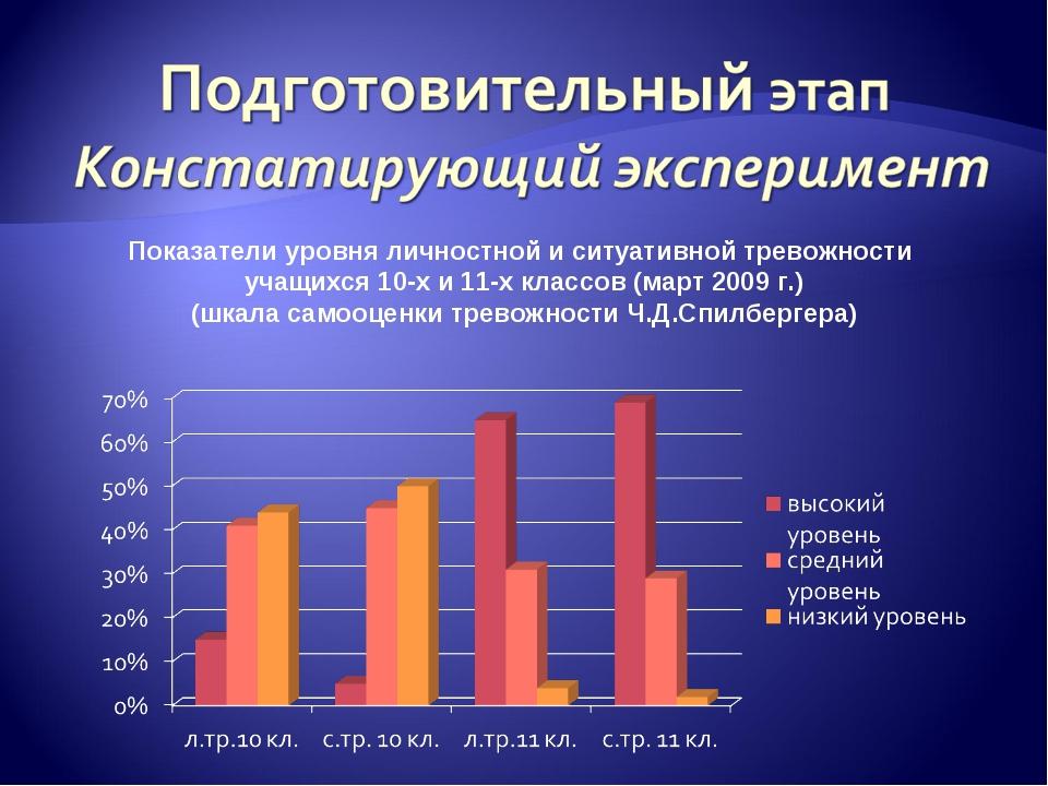 Показатели уровня личностной и ситуативной тревожности учащихся 10-х и 11-х к...