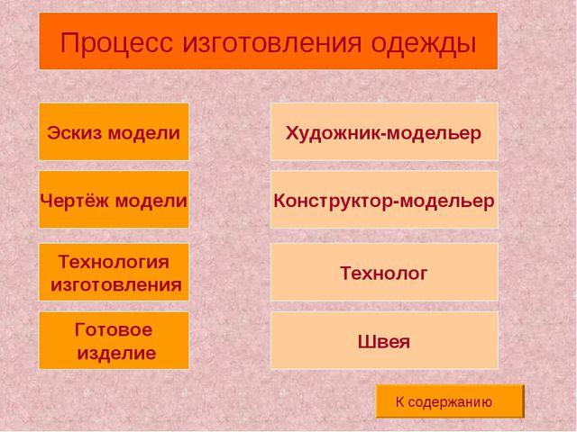 Готовое изделие Чертёж модели Технология изготовления Эскиз модели Художник-м...