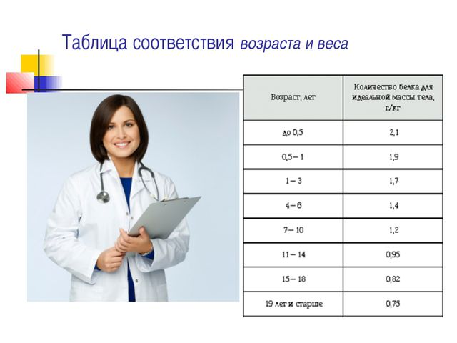 Таблица соответствия возраста и веса