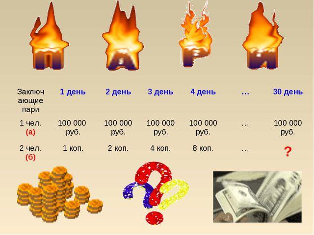 Заключающие пари1 день2 день3 день4 день…30 день 1 чел. (а)100 000 ру...