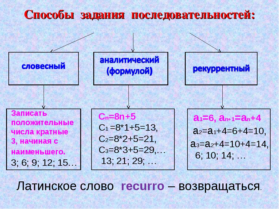 Способы задания последовательностей: Записать положительные числа кратные 3,...