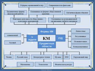 КМ Формы КМ Уровень заданий Предметные области В форме соревнований и игр Осн