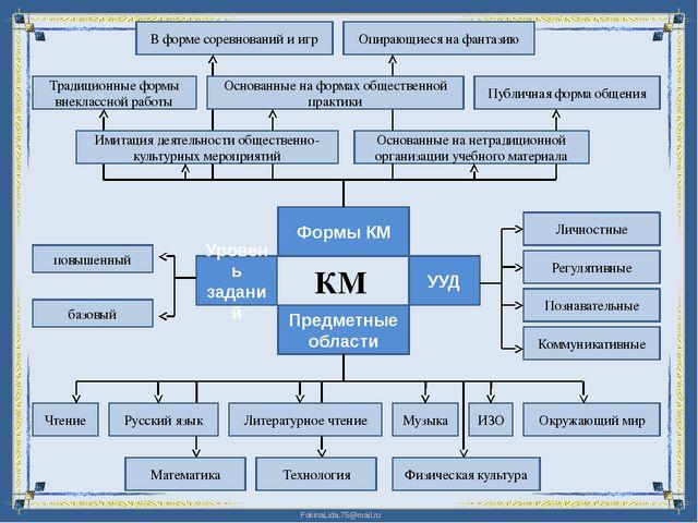 КМ Формы КМ Уровень заданий Предметные области В форме соревнований и игр Осн...