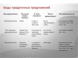 Виды придаточных предложений Вид придаточного На какой вопрос отвечает К чему