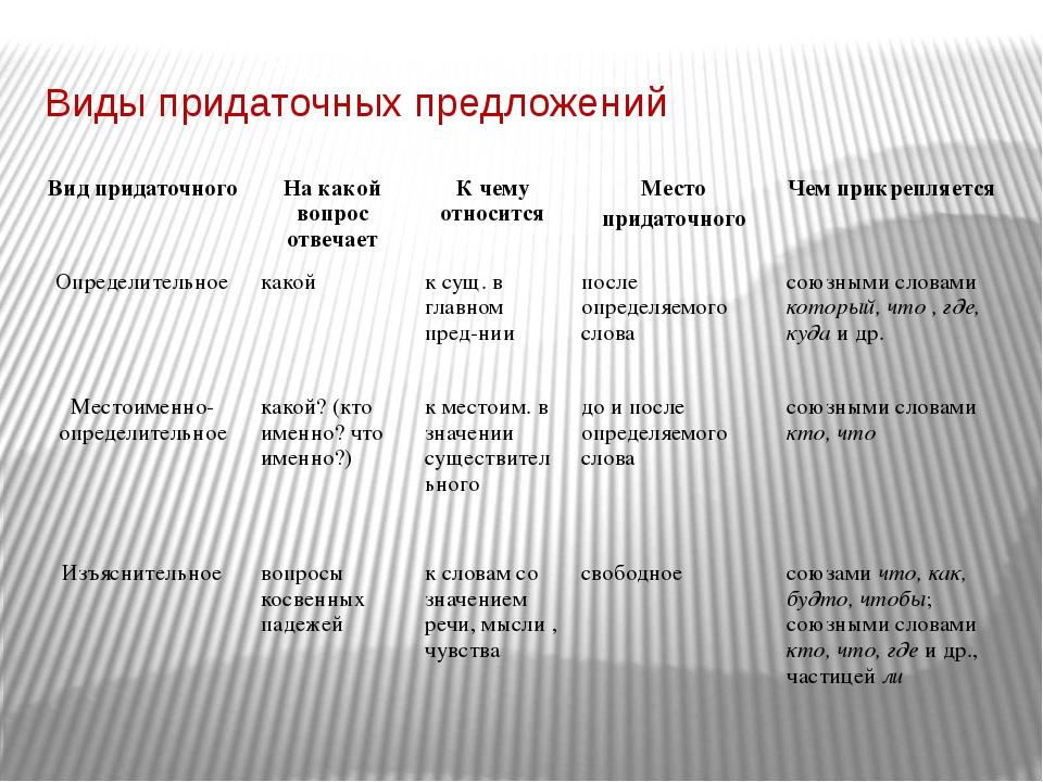 Виды придаточных предложений Вид придаточного На какой вопрос отвечает К чему...