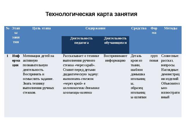 Технологическая карта занятия № Этапы занятия Цель этапа Содержание Средства...