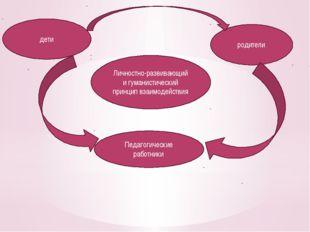 Личностно-развивающий и гуманистический принцип взаимодействия дети родители