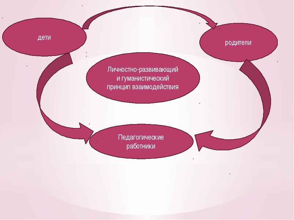Личностно-развивающий и гуманистический принцип взаимодействия дети родители...
