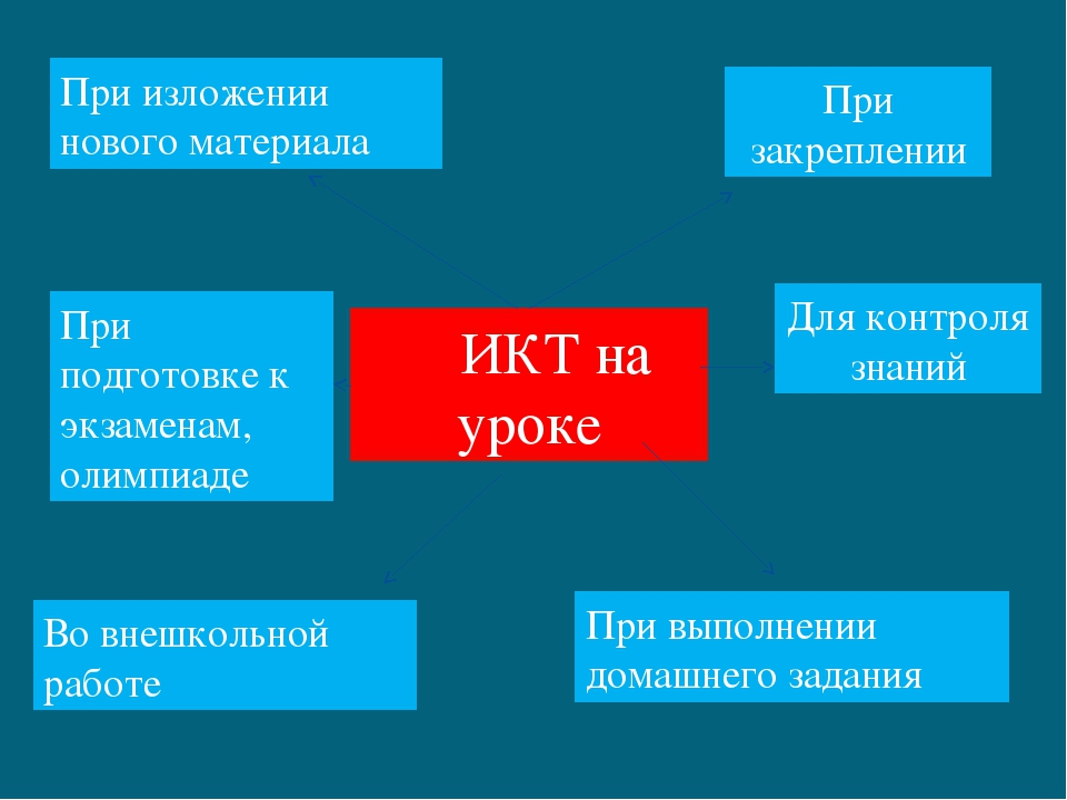 ИКТ на уроке При изложении нового материала При подготовке к экзаменам, олим...