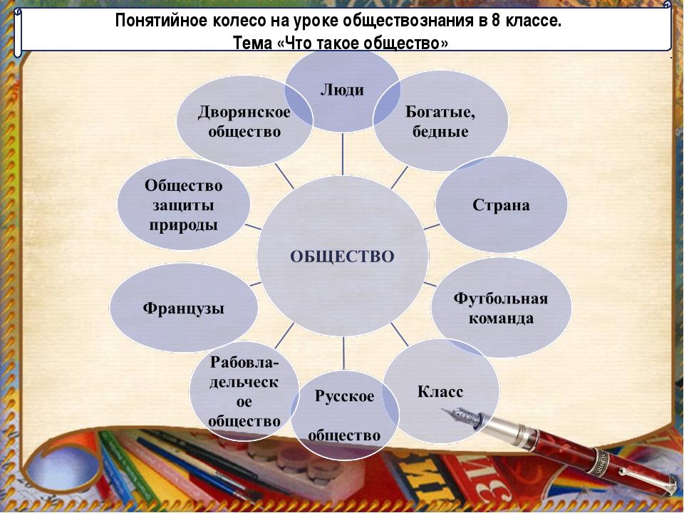 Понятийное колесо на уроке обществознания в 8 классе. Тема «Что такое общество»