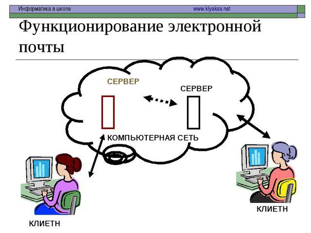 Функционирование электронной почты   КОМПЬЮТЕРНАЯ СЕТЬ СЕРВЕР СЕРВЕР КЛИЕТН...