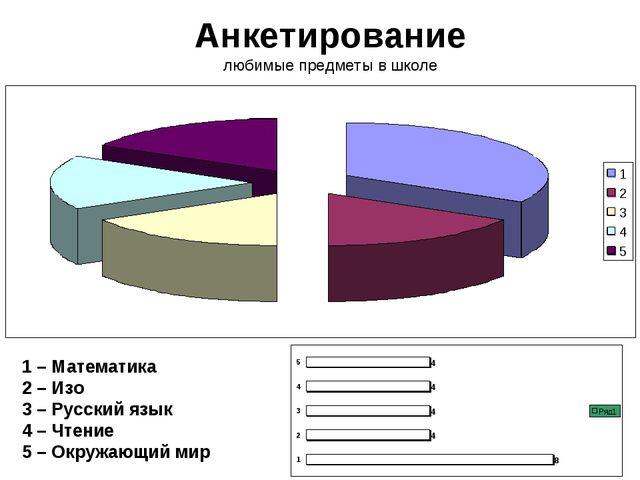 Анкетирование любимые предметы в школе 1 – Математика 2 – Изо 3 – Русский язы...