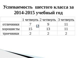 Успеваемость шестого класса за 2014-2015 учебный год