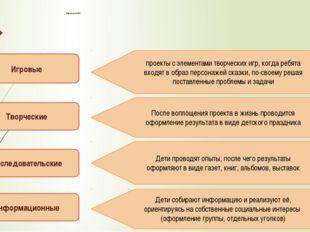 Виды проектов в ДОУ Игровые Творческие Исследовательские Информационные прое