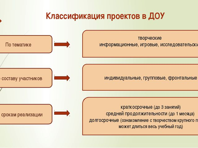 ) По тематике По составу участников По срокам реализации Классификация проек...