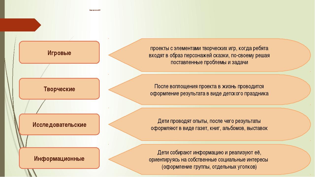 Виды проектов в ДОУ Игровые Творческие Исследовательские Информационные прое...