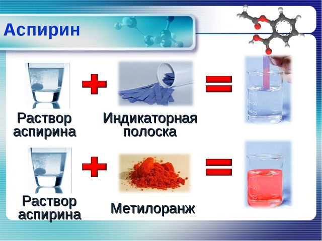 Аспирин Раствор аспирина Индикаторная полоска Раствор аспирина Метилоранж