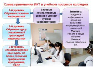 1-й уровень Обучение основам информатики Базовые компьютерные знания и умения