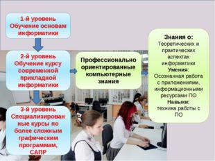 1-й уровень Обучение основам информатики 2-й уровень Обучение курсу современ
