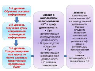 1-й уровень Обучение основам информатики 2-й уровень Обучение курсу современн