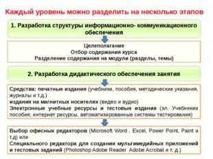 Каждый уровень можно разделить на несколько этапов 1. Разработка структуры ин
