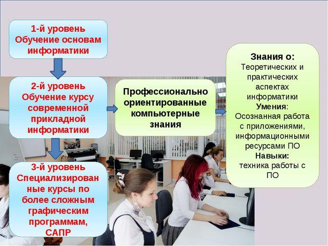 1-й уровень Обучение основам информатики 2-й уровень Обучение курсу современ...