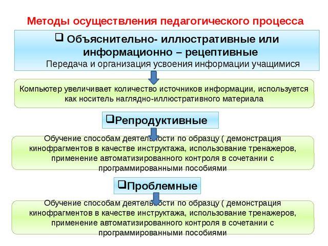 Методы осуществления педагогического процесса Объяснительно- иллюстративные и...