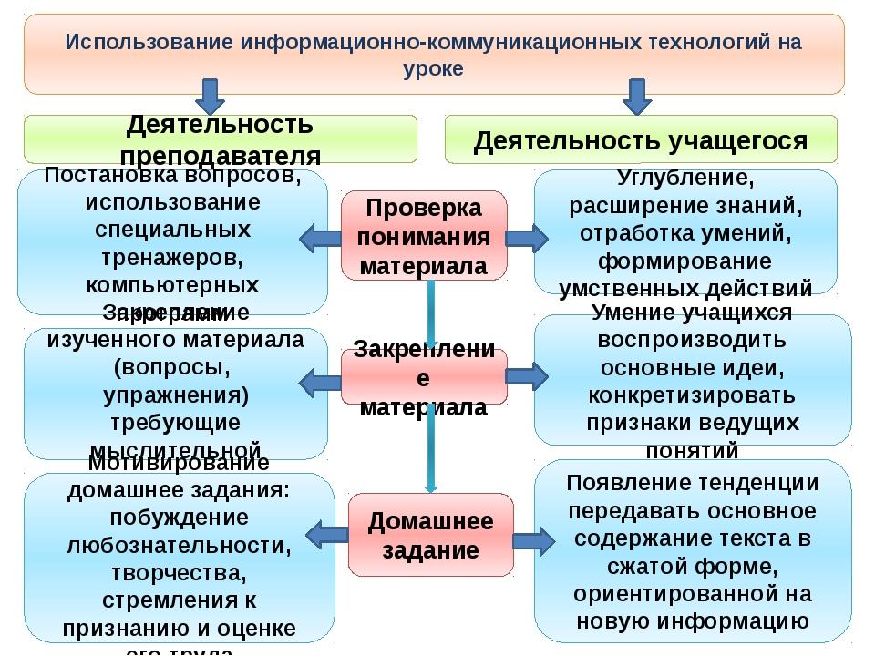 Использование информационно-коммуникационных технологий на уроке Деятельность...