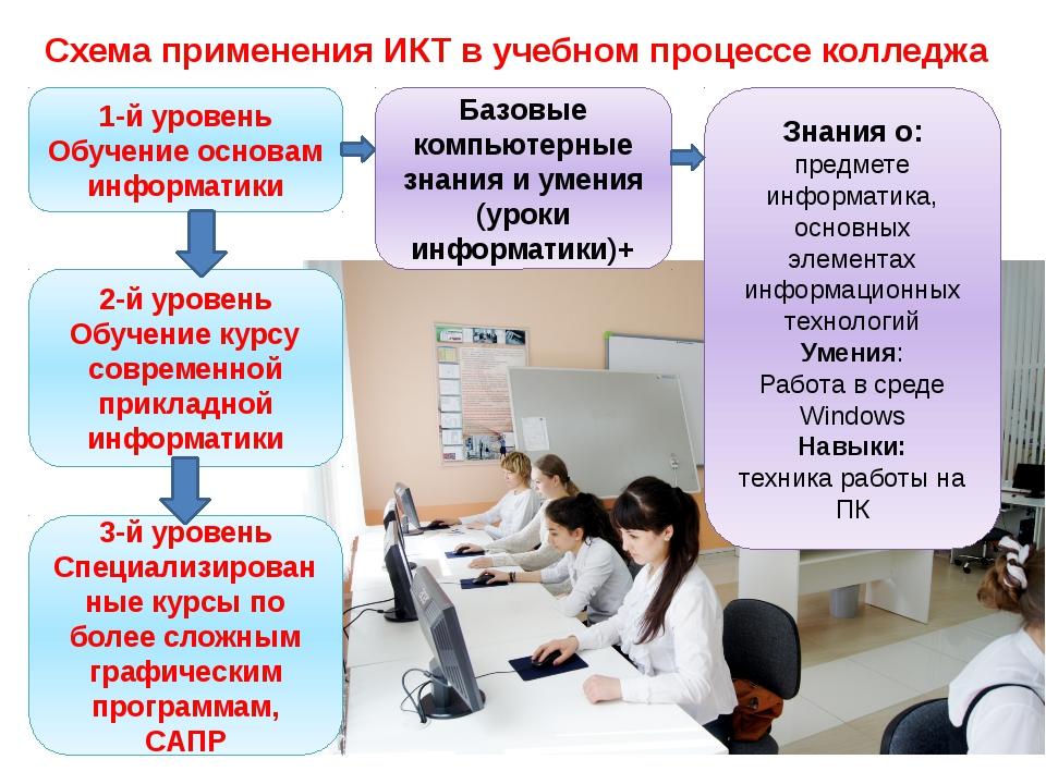 1-й уровень Обучение основам информатики Базовые компьютерные знания и умения...