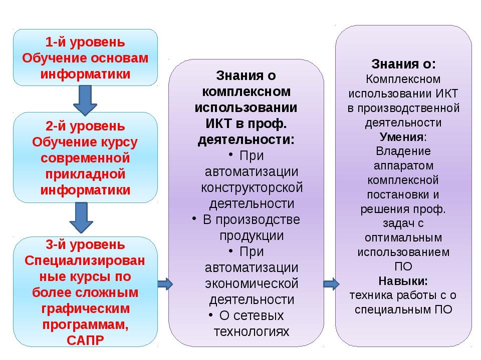 1-й уровень Обучение основам информатики 2-й уровень Обучение курсу современн...