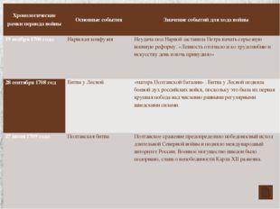 Хронологические рамки периода войны Основные события Значение событий для хо