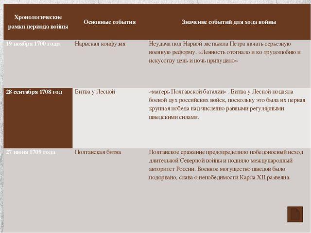 Хронологические рамки периода войны Основные события Значение событий для хо...