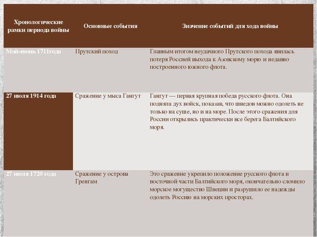 Хронологические рамки периода войны Основные события Значение событий для ход...