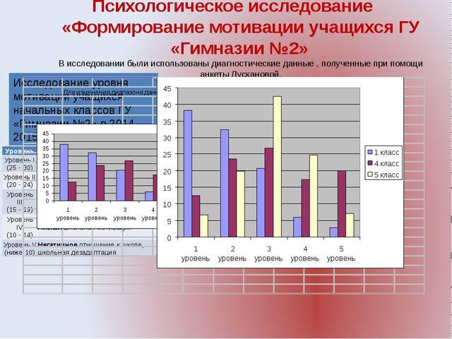 Психологическое исследование «Формирование мотивации учащихся ГУ «Гимназии №2...
