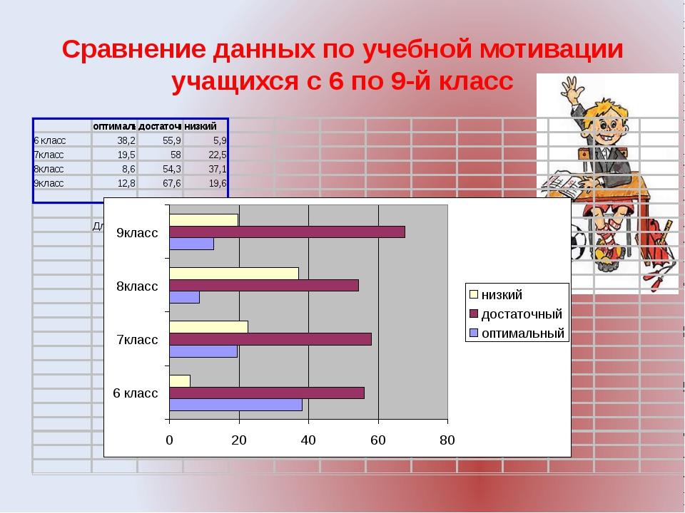 Сравнение данных по учебной мотивации учащихся с 6 по 9-й класс
