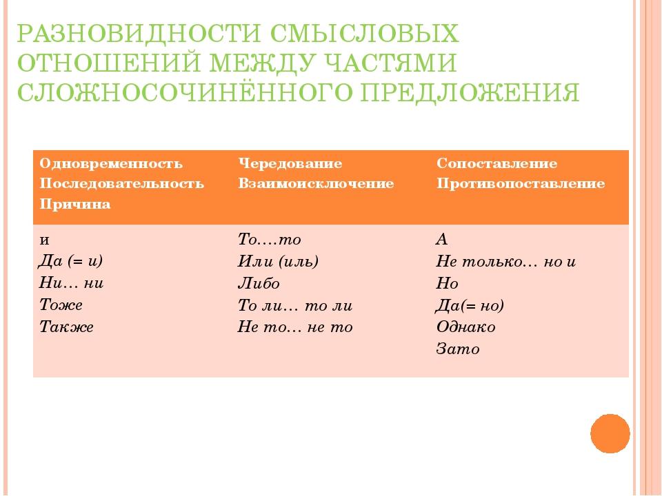 345Смысловые отношения между частями сложноподчиненного предложения
