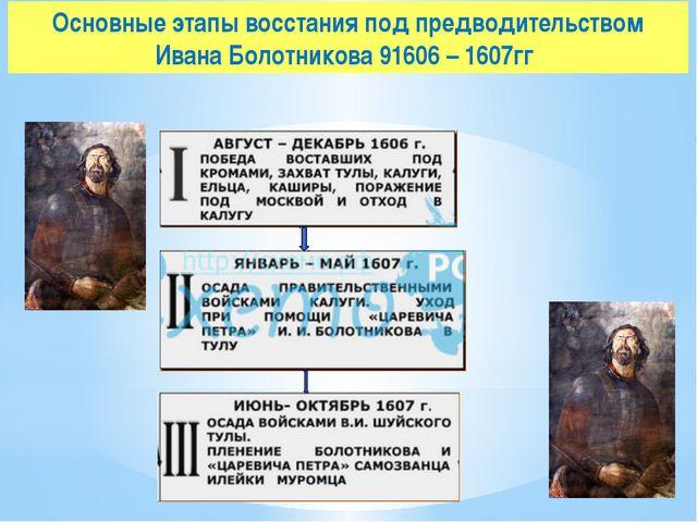 Основные этапы восстания под предводительством Ивана Болотникова 91606 – 1607гг