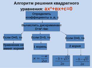Алгоритм решения квадратного уравнения: ах²+вх+с=0 Вычислить дискриминант D=в