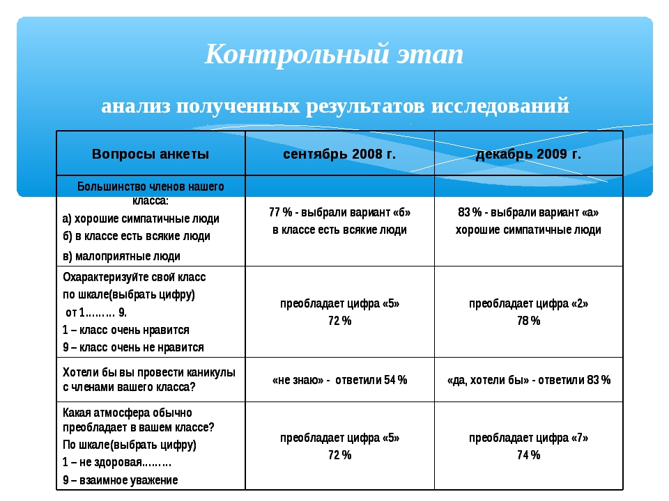 Контрольный этап анализ полученных результатов исследований